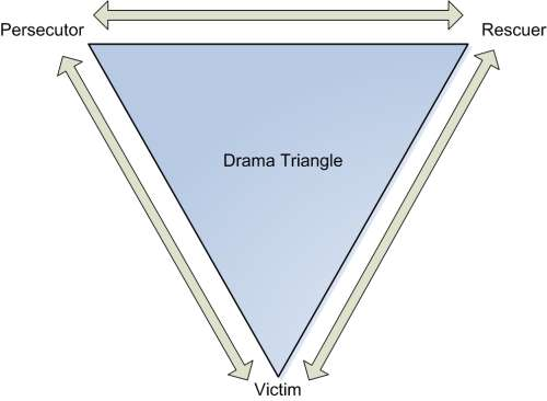 The drama triangle: Persecutor, Rescuer and Victim